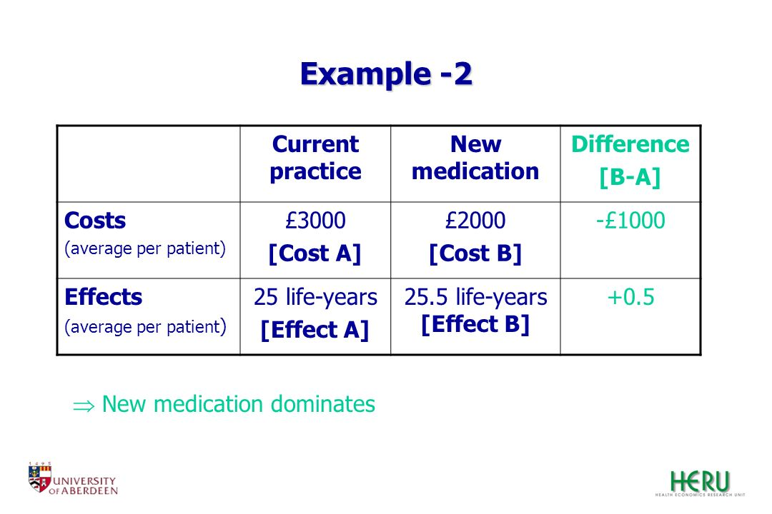 Example -2 Current practice New medication Difference [B-A] Costs